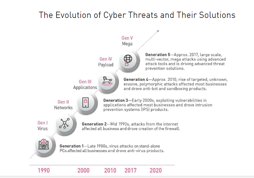 The Evolution of Cyber Threats and Their Solutions